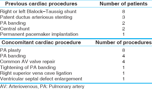 Table 1: Other cardiac procedures before or during Kawashima procedure