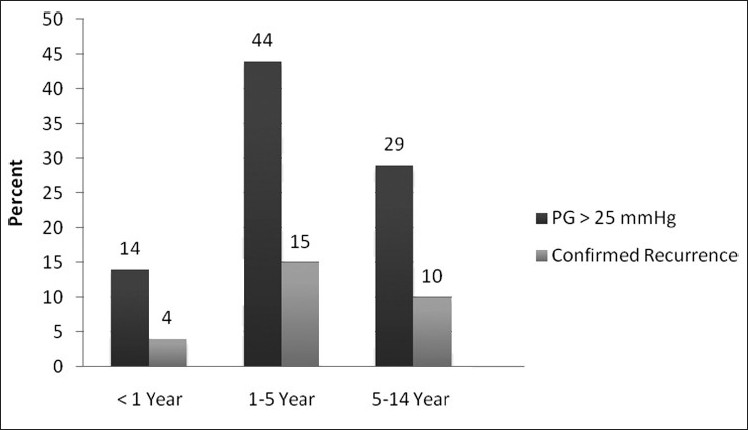 Figure 2 :The relative prevalence of recurrence after Co-A repair between age groups