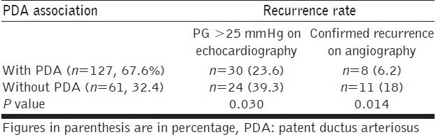Table 3 :Relationship between presence of PDA and recurrence