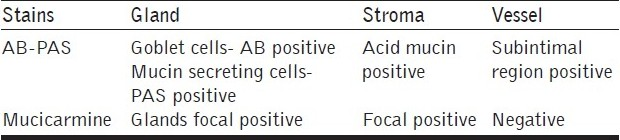 Table 1 :Details of histochemical staining pattern of the tumor cells