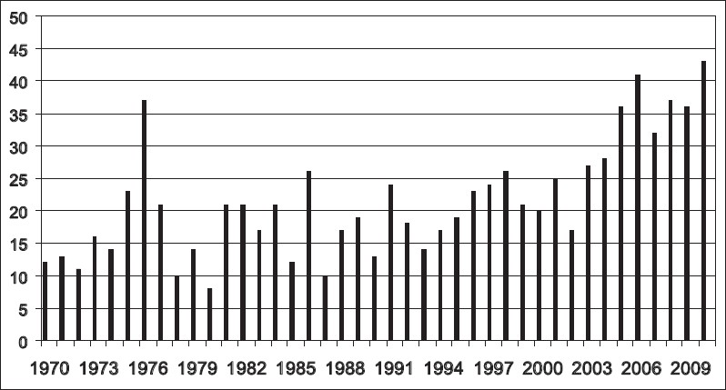 Figure 1: Annual number of indexed PubMed articles (verticle axis) coded as