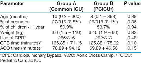 Table 1: Demographic and intraoperative variables