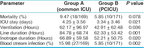 Table 3: Outcome data in patients aged less than one year