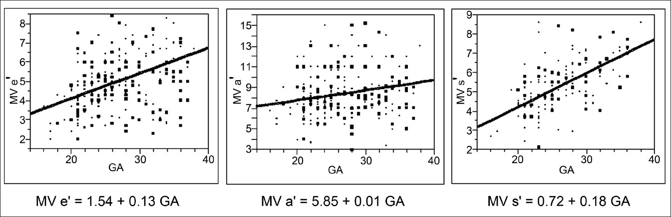 Figure 3: Linear increase in lateral mitral annular tissue doppler imaging velocities with gestational age in normal fetuses