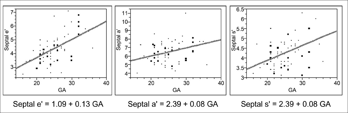 Figure 4: Linear increase interventricular septal tissue doppler imaging velocities with gestational age in normal fetuses