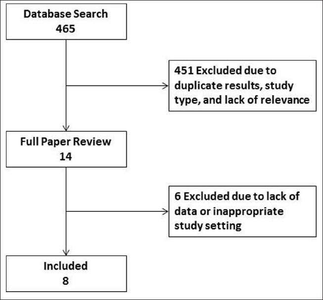 Figure 1: Study selection methodology