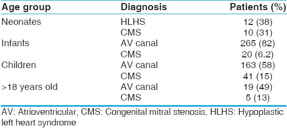 Table 1: Diagnoses stratified by age group