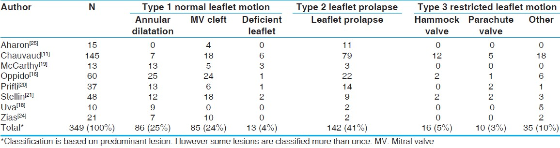 Table 4: Common MV lesions that result in regurgitation (Carpentiers's classification)*
