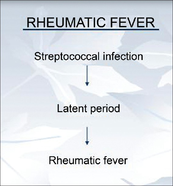 rheumatic fever research papers Scarlet fever research paper - work with our scholars to receive the top-notch coursework meeting the requirements put out a little time and money to get the report.