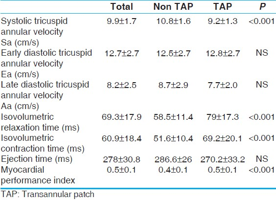 Table 3: Comparison of tissue doppler findings of non-transannular patch and transannular patch group