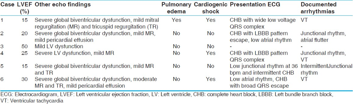 Table 3: Echo and ECG findings of the six patients