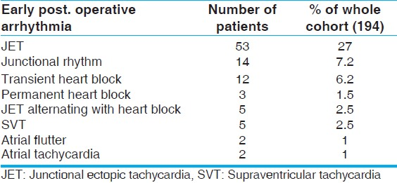 Table 1: Different types of early postoperative arrhythmias in our patients