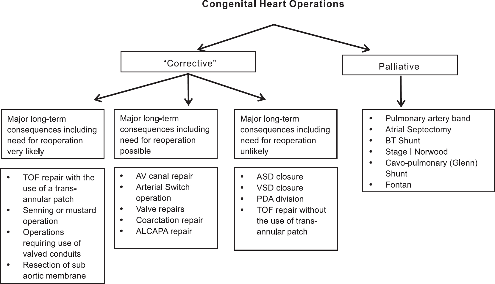 View image figure 2 a simplified classification of congenital heart operations based on expected long term ccuart Gallery