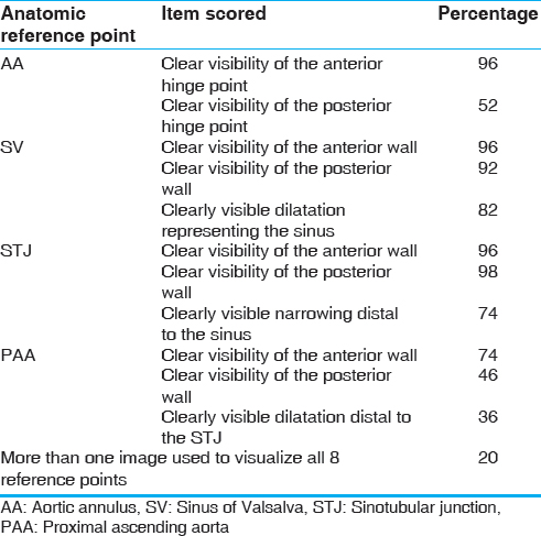 Table 1: Visual image quality scoring system