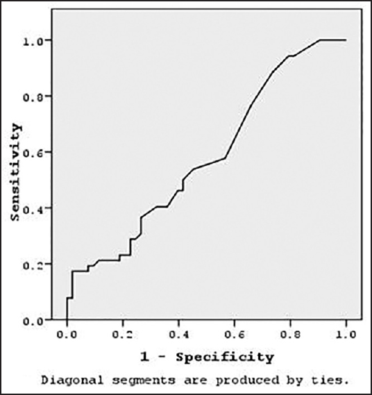 Figure 2: Receiver operating characteristics curve for brain-type natriuretic peptide cut-off among patients and controls. At a cut-off value of brain-type natriuretic peptide of 4.25 ng/l; sensitivity was 53.8%, and specificity was 45.3%