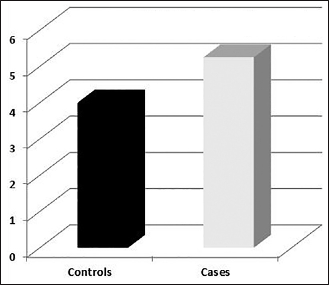 Figure 1: Comparison between patients and controls regarding the brain-type natriuretic peptide level
