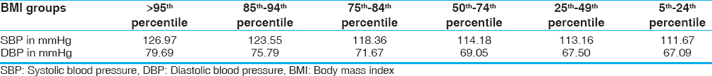 Table 1: Mean blood pressure in various BMI percentiles