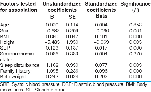 Table 3: Factors determining DBP in participants by multiple linear regression analysis
