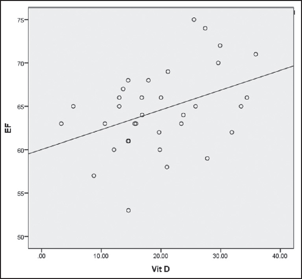 Figure 1: Correlation between vitamin D level and ejection fraction (EF)