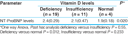 Table 6: Association between vitamin D level and NT-proBNP