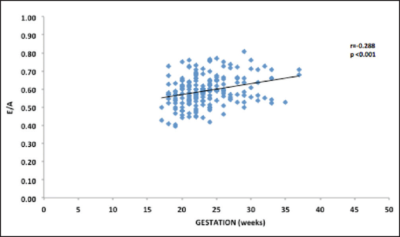 Figure 4: Correlation between gestational age and MV E/A velocity