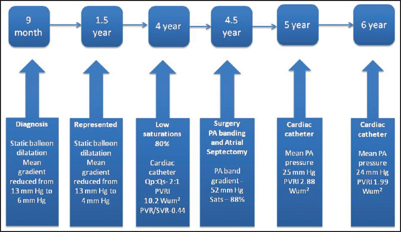 Figure 4: Timeline of major events of Case 2 until the age of 6 years. Final catheter data at the age of 7 years are shown in Figure 5