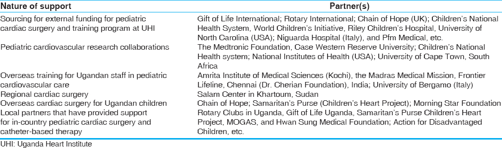 Table 2: Key strategic partnerships for the delivery of pediatric cardiovascular care in Uganda