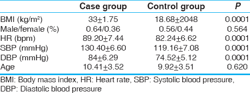 Evaluation of left ventricular function in obese children
