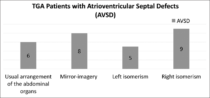 Figure 5: A bar chart showing the distribution of abdominal organ arrangements in transposition of the great arteries patients who had atrioventricular septal defect