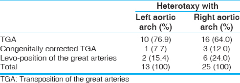 Table 4: The distribution of heterotaxy in left aortic arch in comparison to right aortic arch in all types of transposition of the great arteries patients