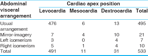 Table 2: Distribution of abdominal visceral arrangement in relation to the cardiac apex position in all types of transposition of the great arteries patients