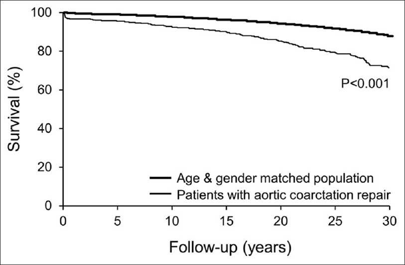 Figure 1: Survival after treatment of coarctation of the aorta. Survival curves of 819 surgical patients for over 60 years (reprinted with permission from Elsevier, license number 4131890880395)