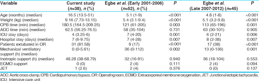 Table 7: Comparison between Egbe <i>et al</i>. versus present study