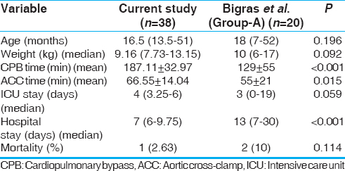 Table 8: Comparison between Bigras <i>et al</i>. versus present study