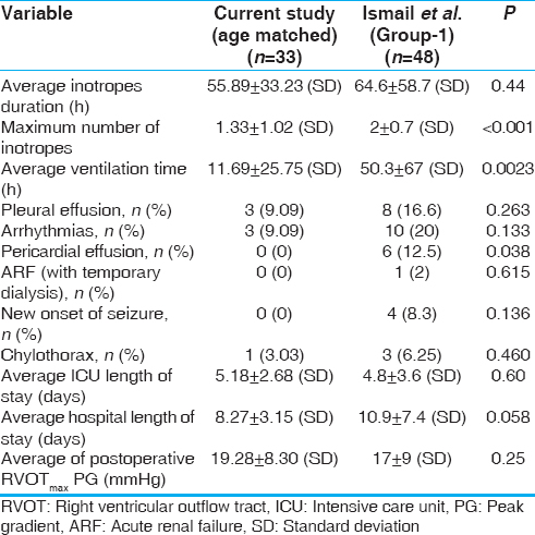 Table 6: Comparison of hospital outcome between age-matched groups: Ismail <i>et al</i>. versus present study