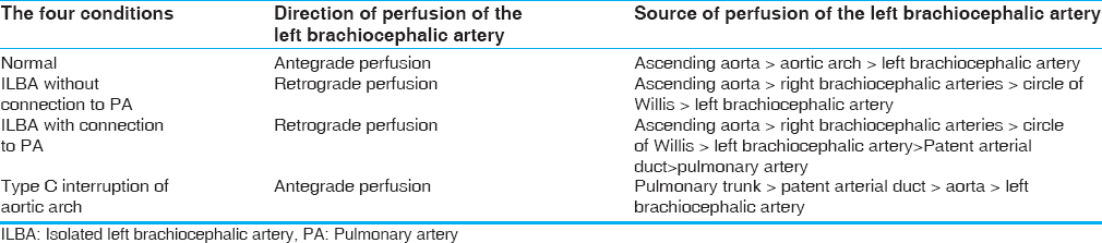 Table 1: Clarifying the confusion on the source of perfusion of the left brachiocephalic artery and direction of blood flow between left brachiocephalic artery and pulmonary artery in four conditions: Normal, isolation of the left brachiocephalic artery (without and with connection to pulmonary artery), and type C interruption of aortic arch
