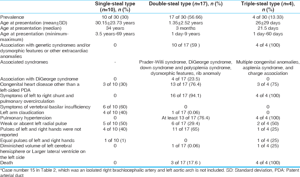 Table 3: Clinical and prognostic characteristics of the three types of isolated left brachiocephalic artery*