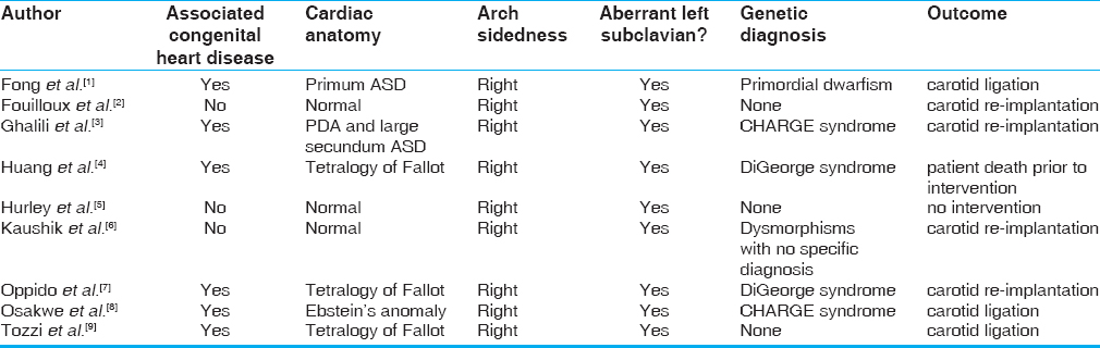Table 1: Previously reported cases of anomalous origin of the left carotid artery from the pulmonary artery