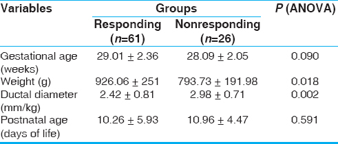 Table 1: Clinical and echocardiographic features of acetaminophen-responding and nonresponding groups