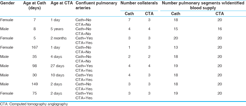 Table 1: Description of patients and collateral arteries identified