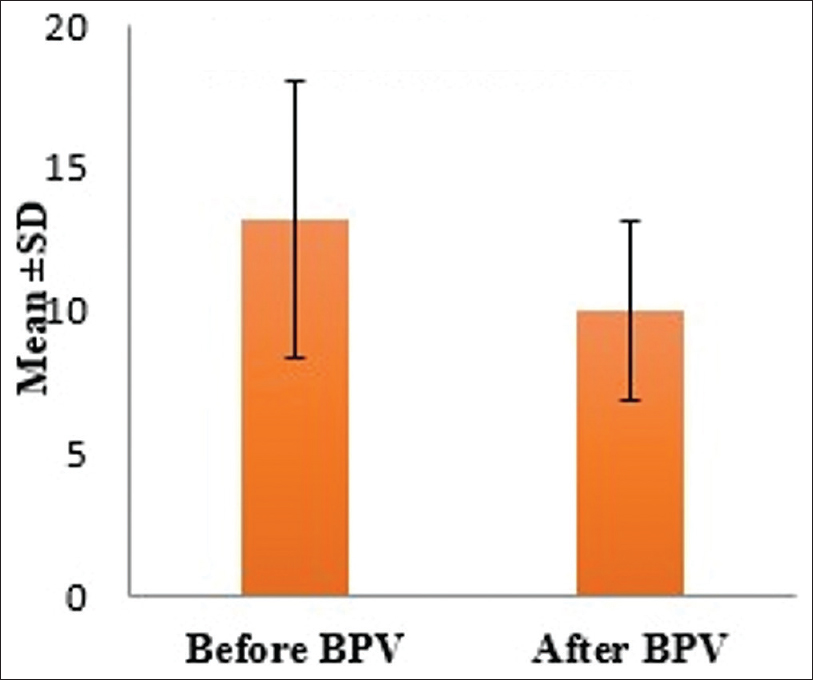 Figure 3: Right ventricle wall thickness before and after balloon pulmonary valvuloplasty