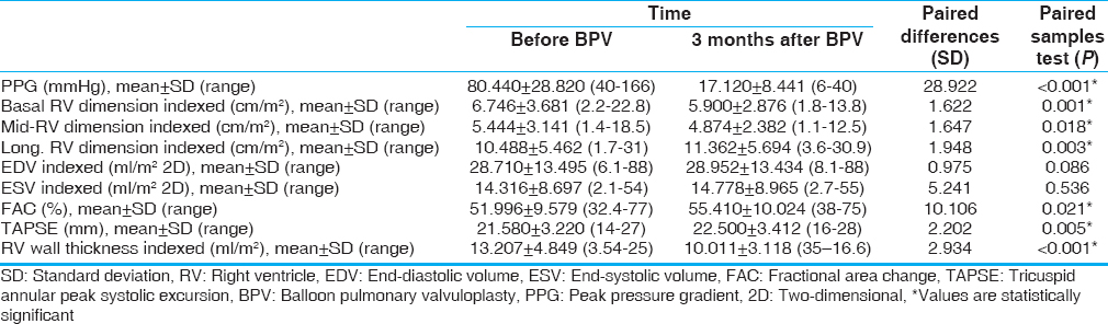 Table 2: Two-dimensional echocardiographic measurement before and three months after balloon pulmonary valvuloplasty
