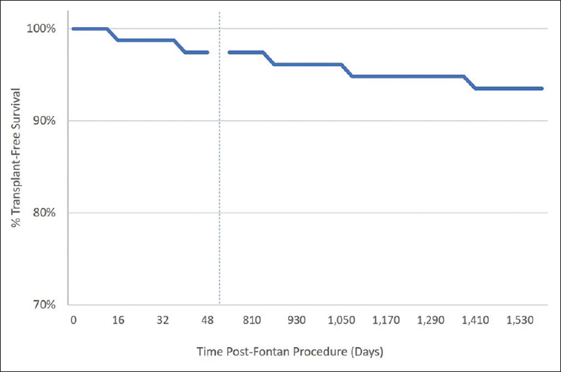 Figure 3: Kaplan–Meier curve displaying transplantation-free survival in our cohort after Fontan procedure