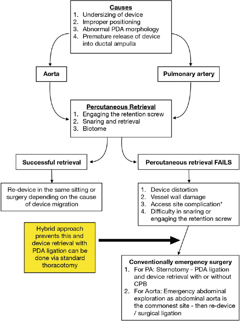 Figure 1: Algorithm for embolized patent ductus arteriosus device: In case of embolization into aorta, which cannot be retrieved by percutaneous approach, hybrid approach allows device retrieval with PDA ligation through standard thoracotomy
