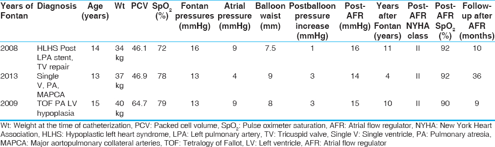 Table 1: Patient details, hemodynamics, and follow-up