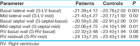 Table 4: Strain (S in %) parameters of the patients and controls