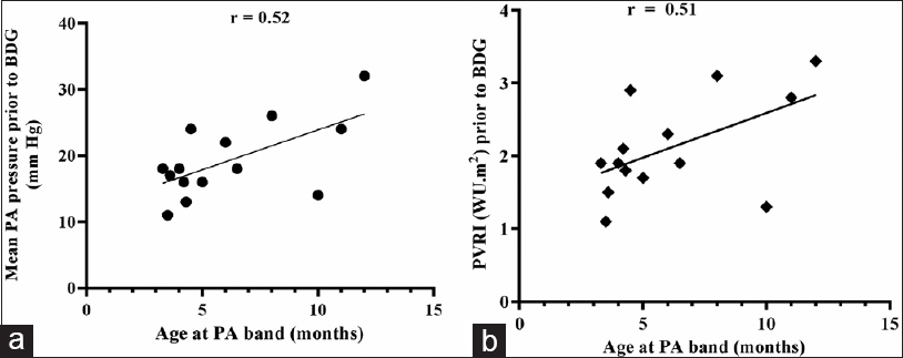 Figure 3: Correlation between age at the time of pulmonary artery banding and pre bidirectional Glenn mean pulmonary arterial pressures (a); pre bidirectional Glenn pulmonary vascular resistance index (b)